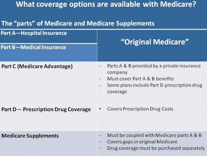 Comparison Medicare Supplement Options