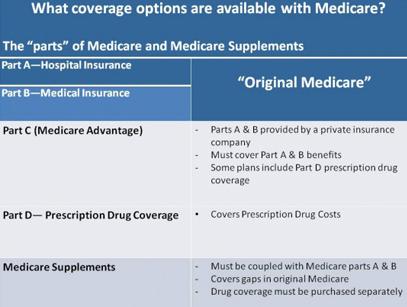 Compare Medicare Insurance Plans in Seconds