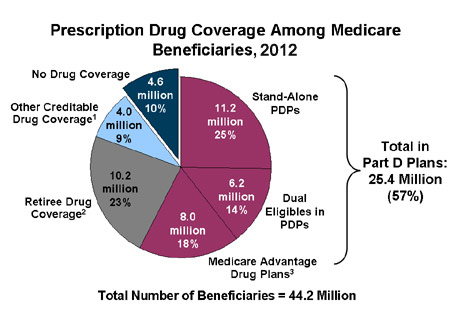 medicare part d providers