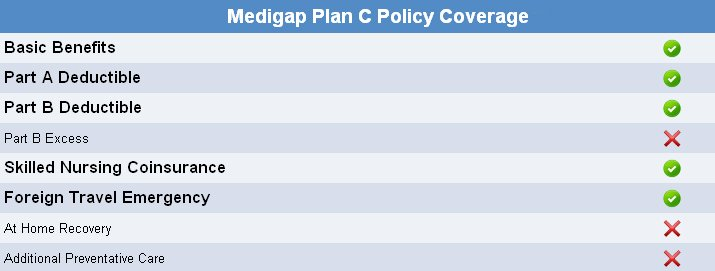 Medicare Plan C Coverage