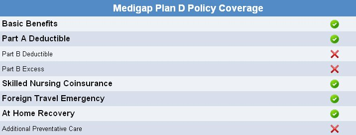 Medicare Plan D Quotes