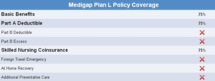 Medicare Plan L Rates