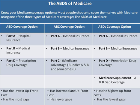 Medicare Secondary Insurance