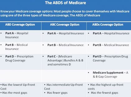 Medicare Supplement Insurance Chart