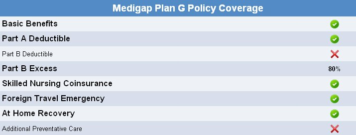Medicare Supplement Insurance Plan G