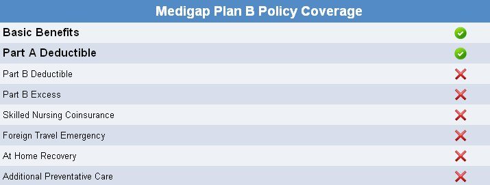 Medigap Plan B Rates