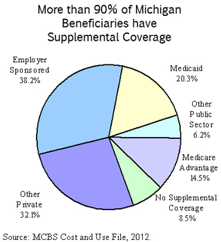 Michigan Medicare Supplemental Coverage