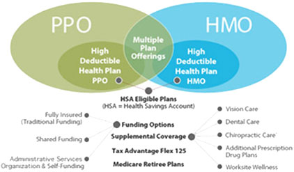 hmo vs ppo When it comes to health insurance, having choices is critical, and you have the option to select between a few different plan types today we're going to cover two plan types that you have probably heard of quite a few times already.